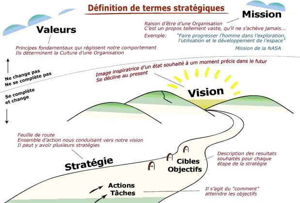 processus de planification strategique