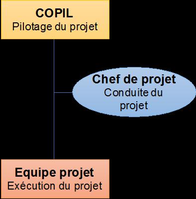 organisation et structuration projet