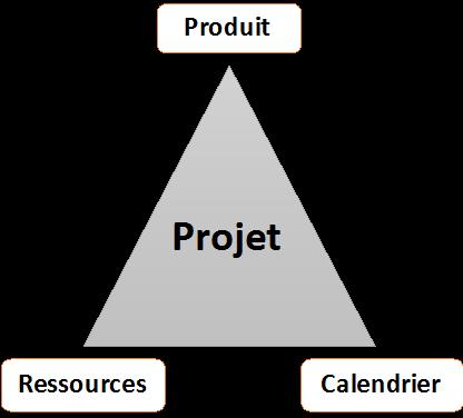 Qu'est ce qu'un projet ?