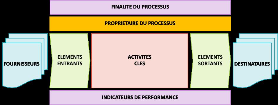 ci-processus