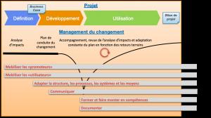 conduite_changement