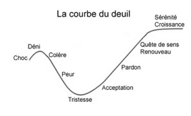 courbe-deuil