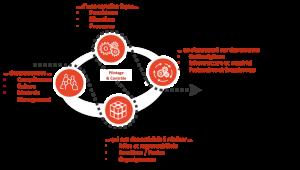 gestion-processus-2