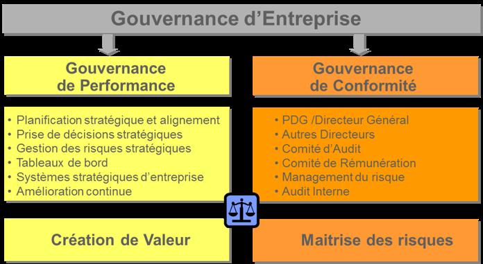 gouvernance_entreprise