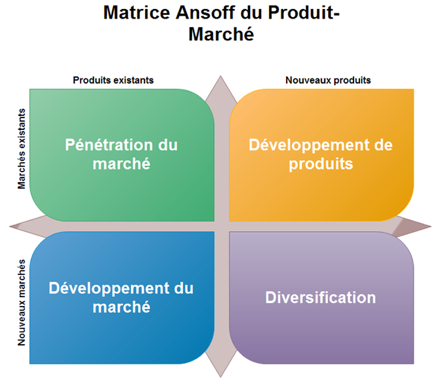 matrice_ansoff