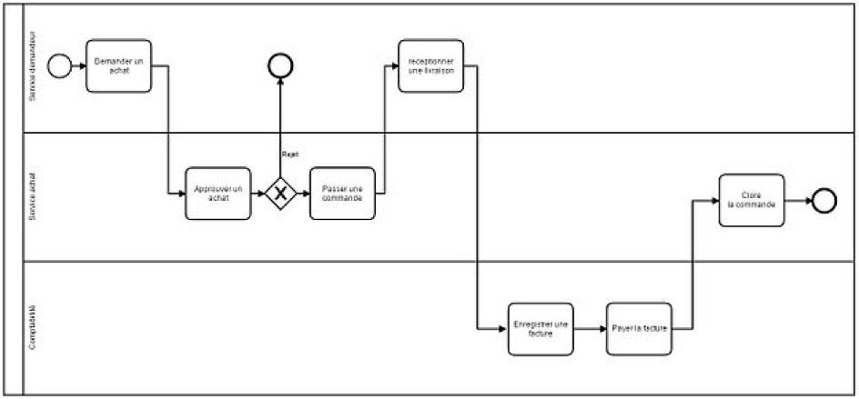 modelisation-processus