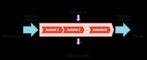 representation-schematise-processus-entreprise